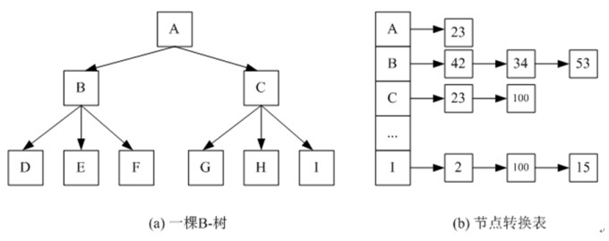 图[BFTL-node-translation-table]BFTL的节点转换表