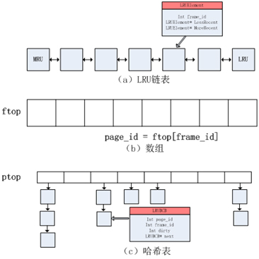 图[Flash-DBSim-LRU]Flash-DBSim中LRU算法使用的数据结构